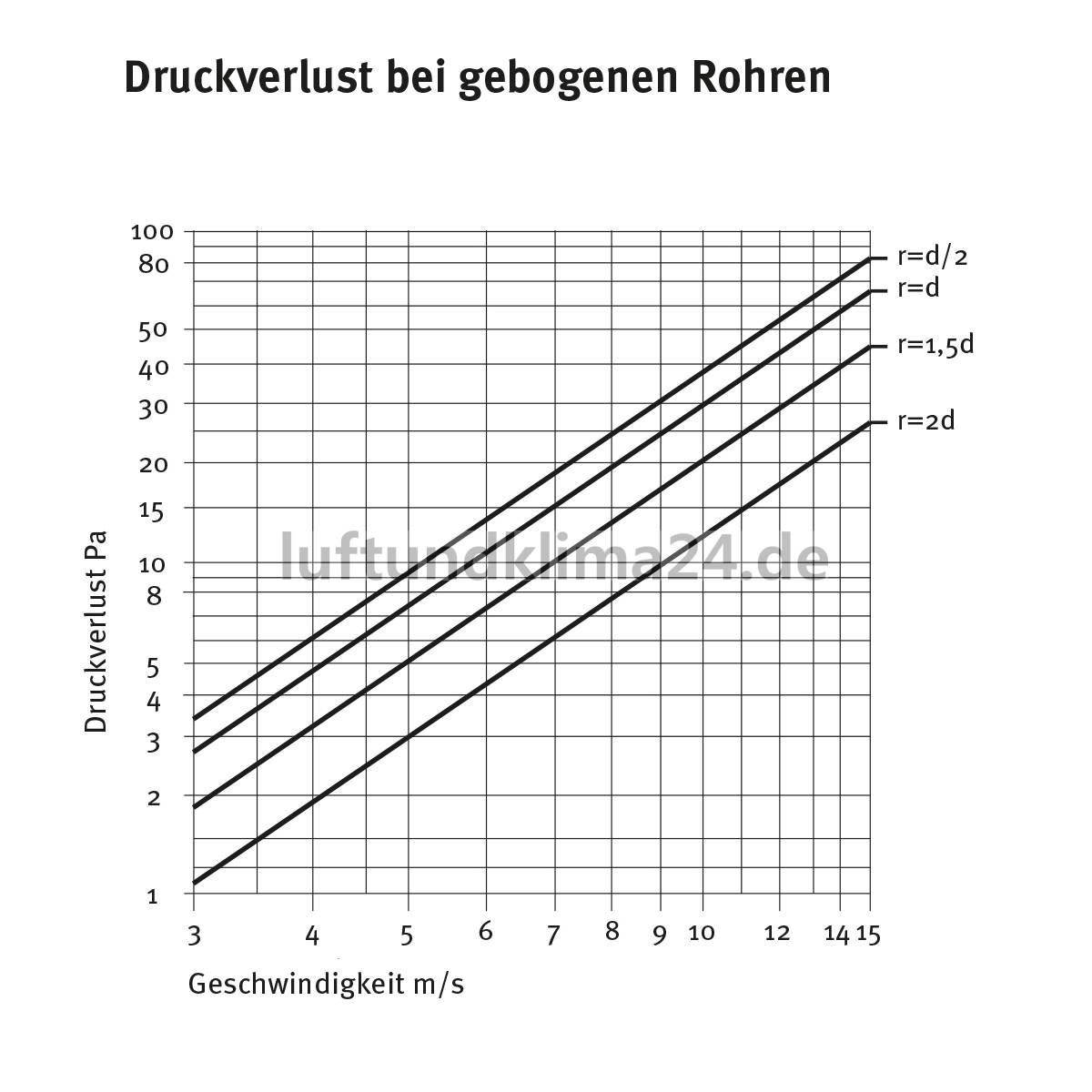 Top 5 Meter Alu-Flex-Rohr DN50 - 315 AL87