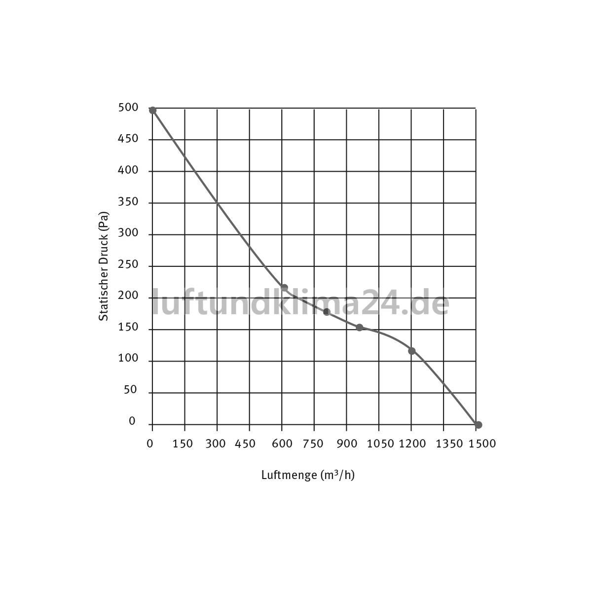 Radiallufter Rohrventilator Rohrlufter Fur Rohr Dn100 355