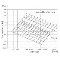 Wickelfalzrohr DN 400 - 710 mm 1,5 m Länge