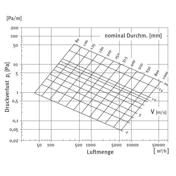 Wickelfalzrohr Luftungsrohr Dn 100 Mm 1 5 M Lange